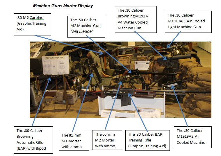 Machine Guns Mortar Display